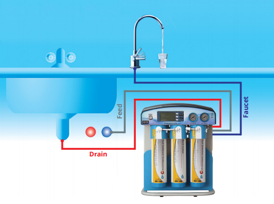 Direct flow reverse osmosis water filter system