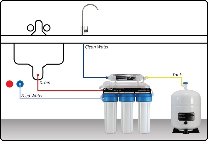 Reverse osmosis water filter installation