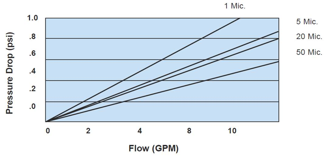 ceramic water filter pressure drop chart