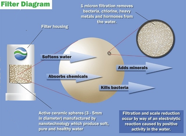 active ceramics water filtration
