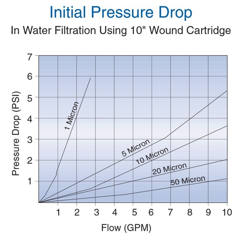 watts water filter cartridges - pressure drop