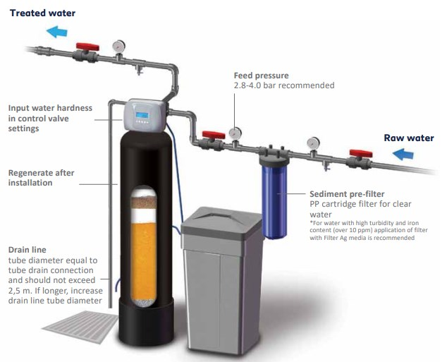 Filters for well water, privater water treatment systems