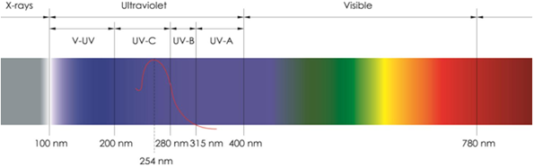 Ultra violet water sterilisation wavelength chart